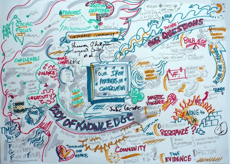 Irish virtual facilitation small