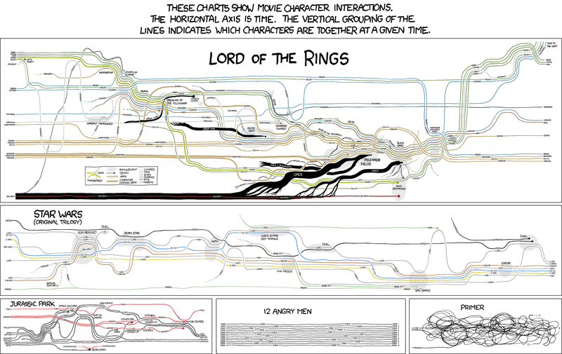 10_06_10_narrative_charts_LOTR