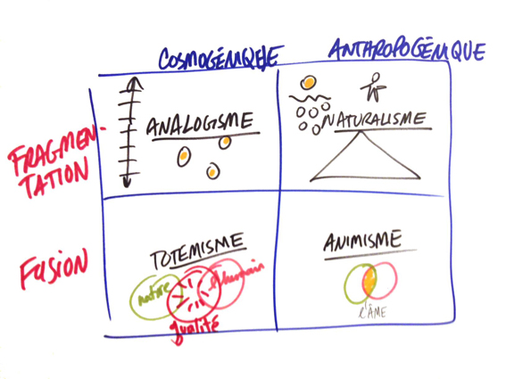 4 ontologies Descola graphic facilitation matrix s