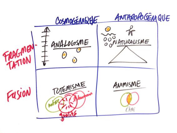 4 ontologies Descola graphic facilitation matrix s