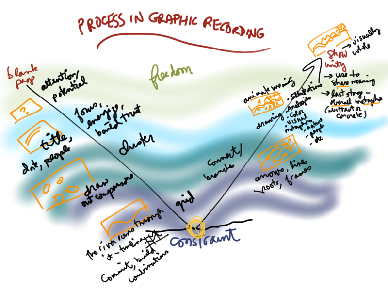 Process-in-graphic-recording