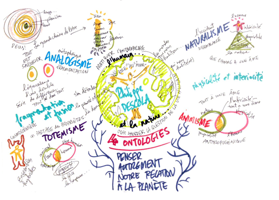 4 ontologies Descola graphic facilitation 1